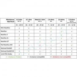 Compatibilité résistances Nautilus BVC Aspire