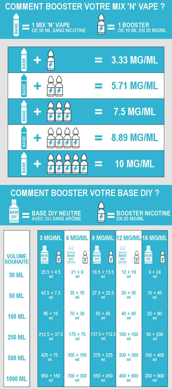 Comment booster en nicotine du e-liquide